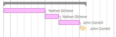 Resources in Example Gantt Chart