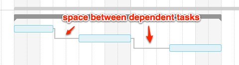 Space between dependent tasks in a gantt chart