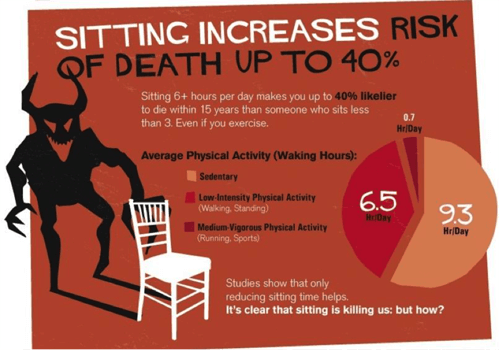 RisksOfSitting