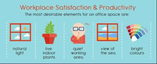 WorkplaceSatisfactionandProductivity