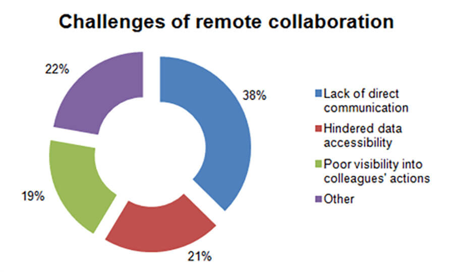 challenges-of-remote-collaboration