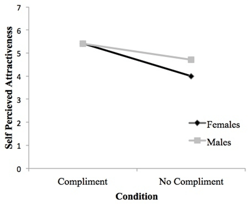 compliments are powerful because humans are responsive creatures we are hardwired to respond to fellow humans in a similar way
