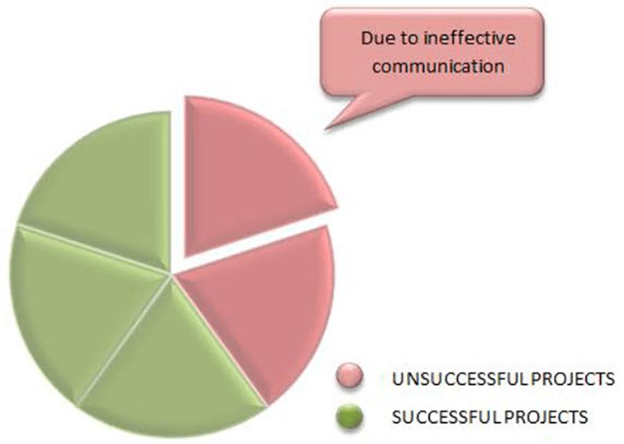 ineffective-communication