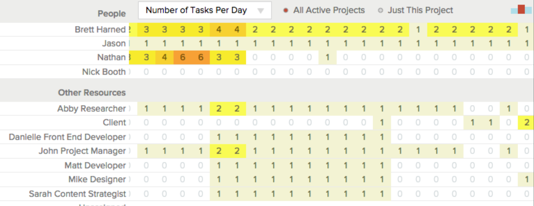 10 benefits of using a gantt chart for your next project 3 prevent resource overload within a gantt chart geenschuldenfo Image collections