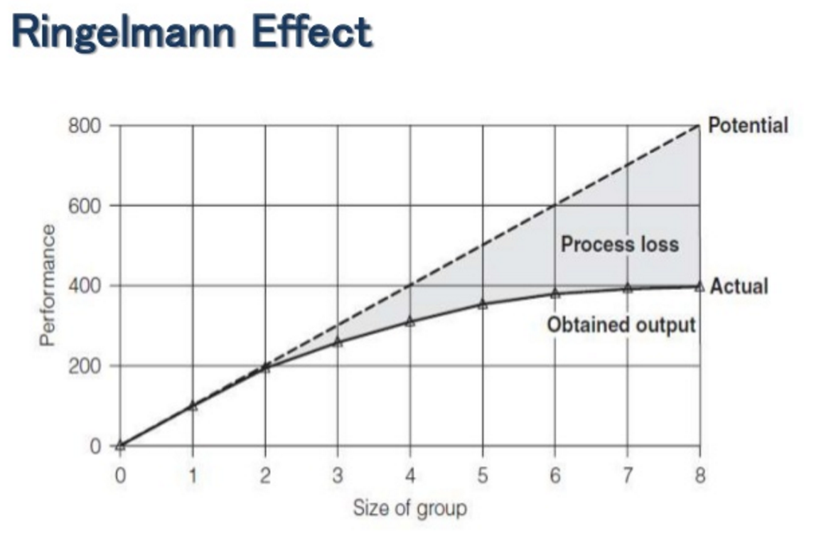 Ringelmann Effect
