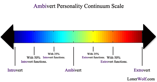 Ambivert_personality_continuum_scale